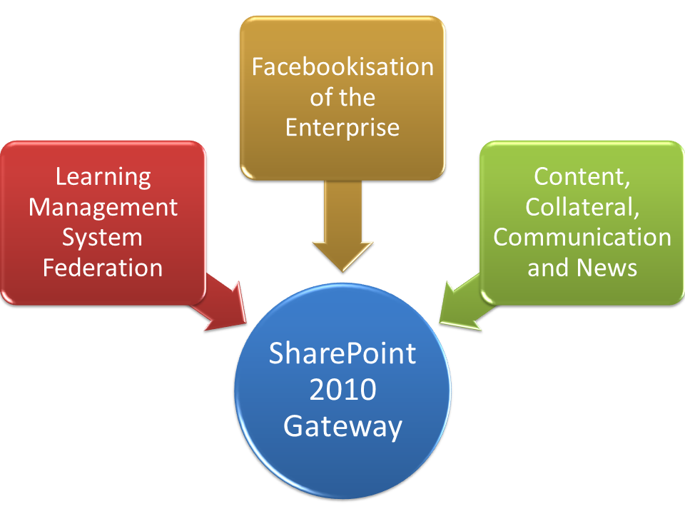 SharePoint 2010: The New Employee Gateway?
