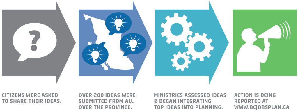 Ideas2Actions-Process-Graphic