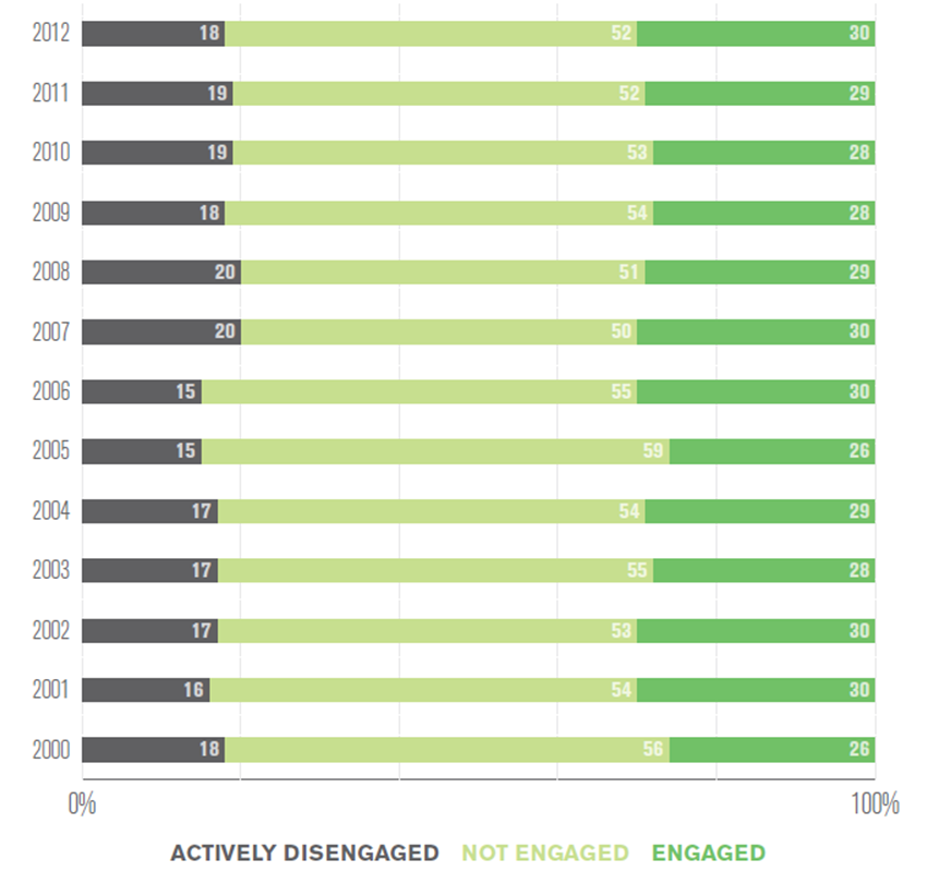 gallup_engagement_2012_timeline