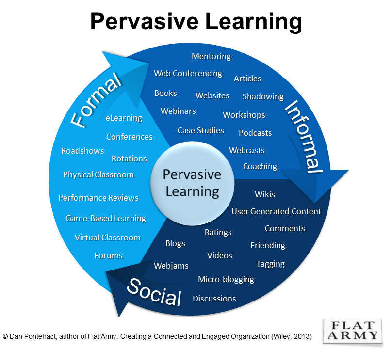 pervasive_learning_graphic_3-33