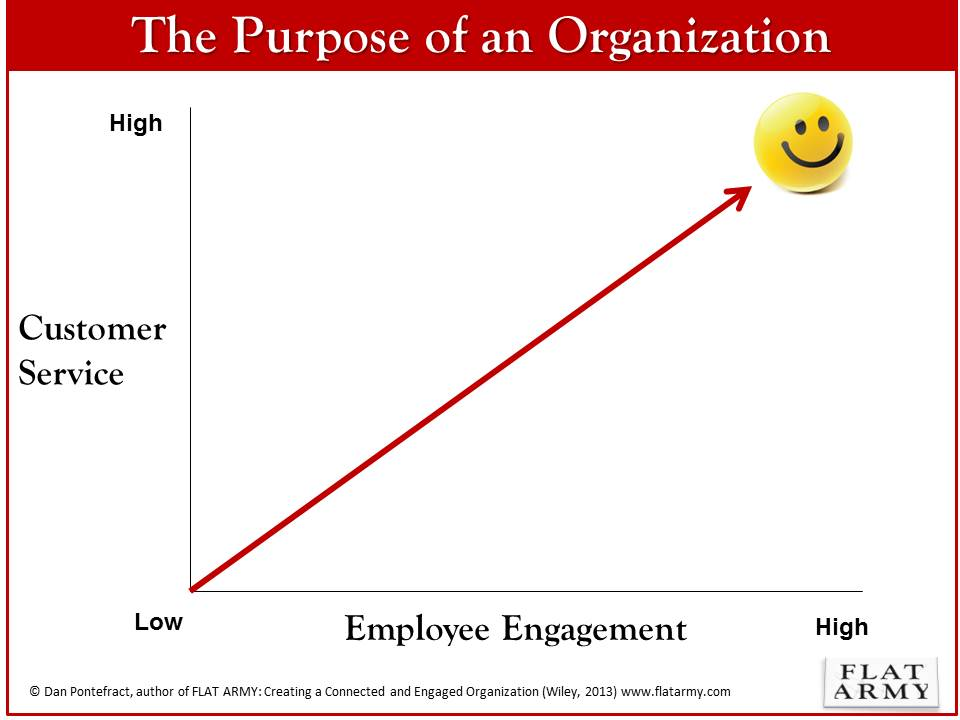 the purpose of an organization