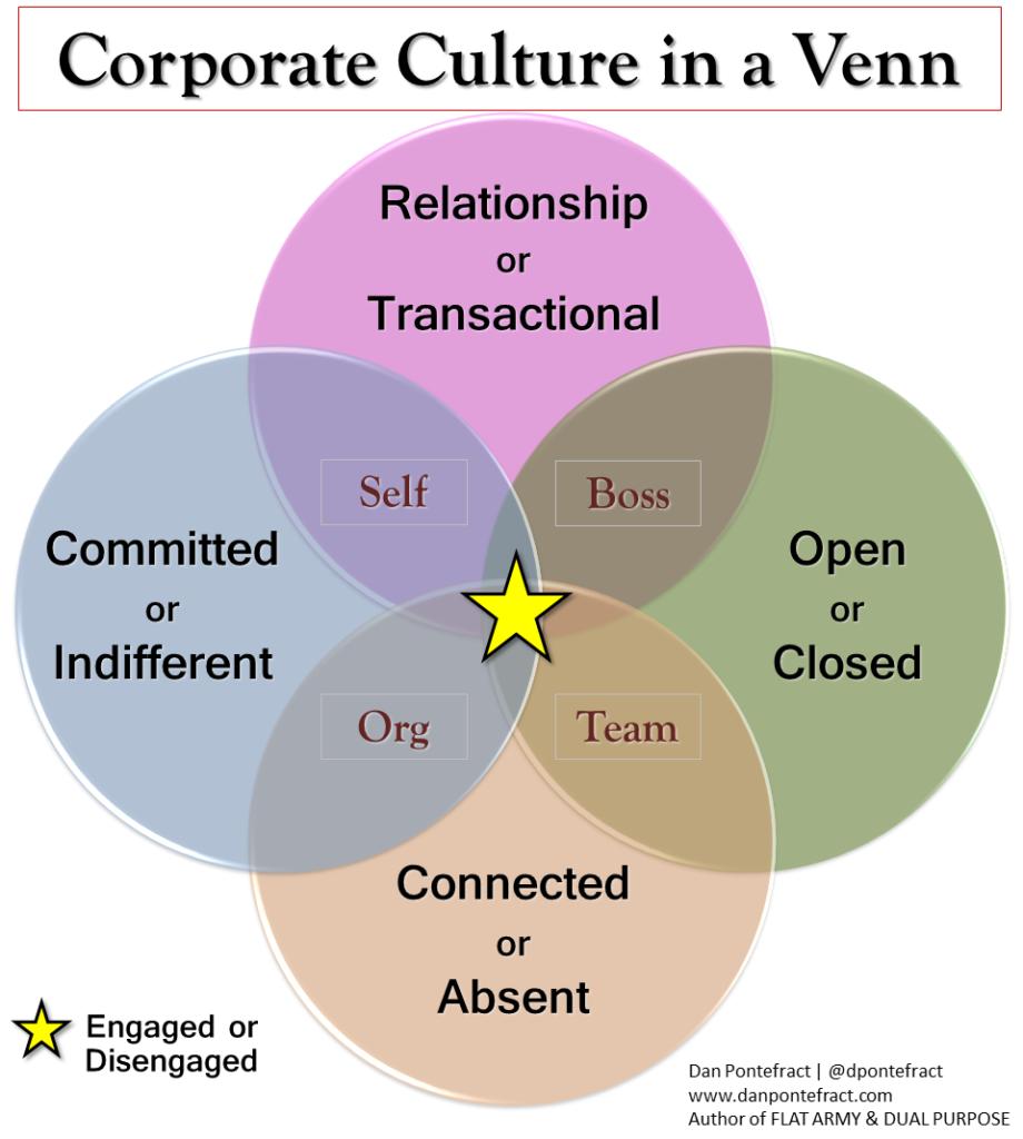culture in a venn