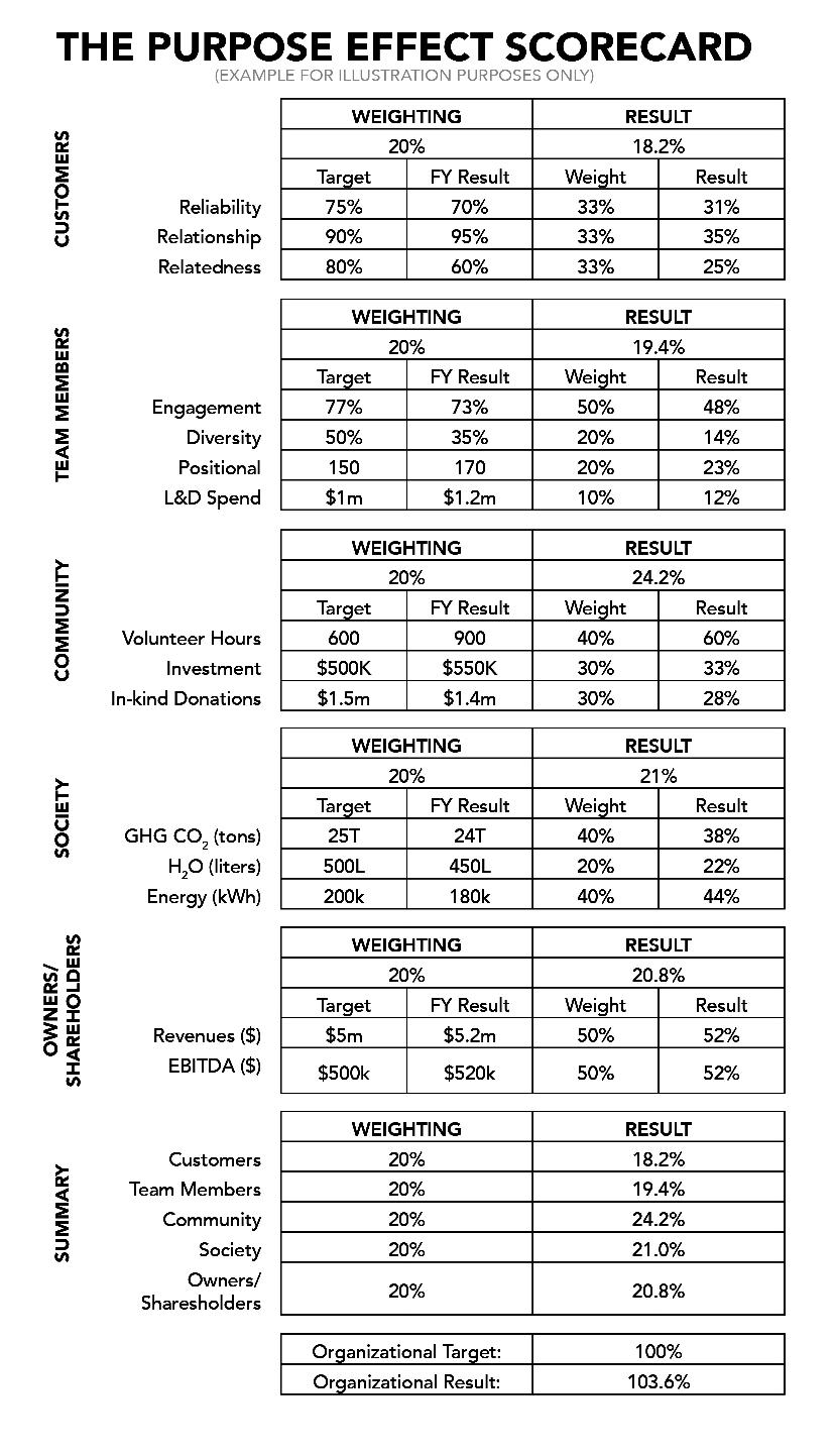 TPE_Scorecard_Graphic