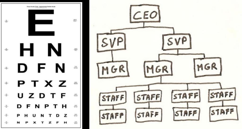 eye-chart-org-chart-final
