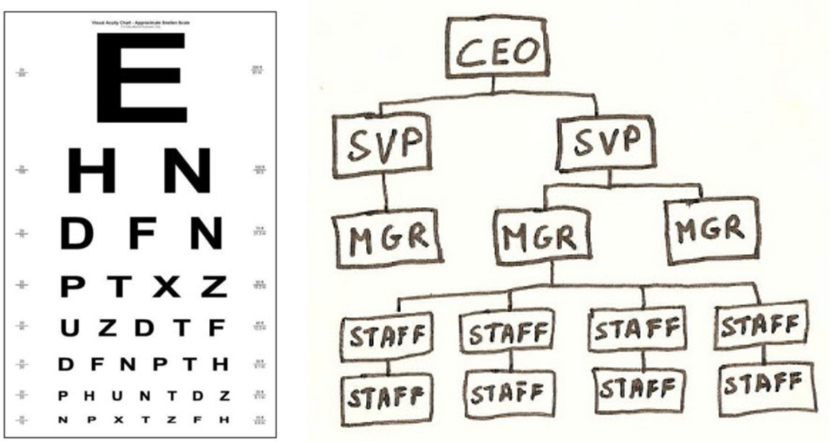 The Eye Chart Analogy Of Corporate Org Charts